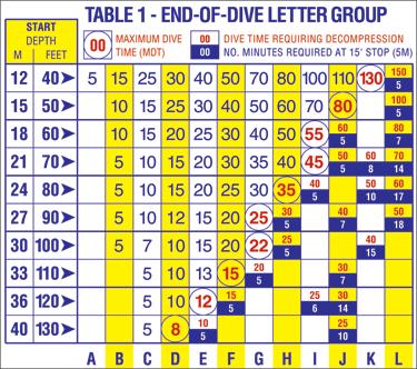 padi drysuit diver manual pdf